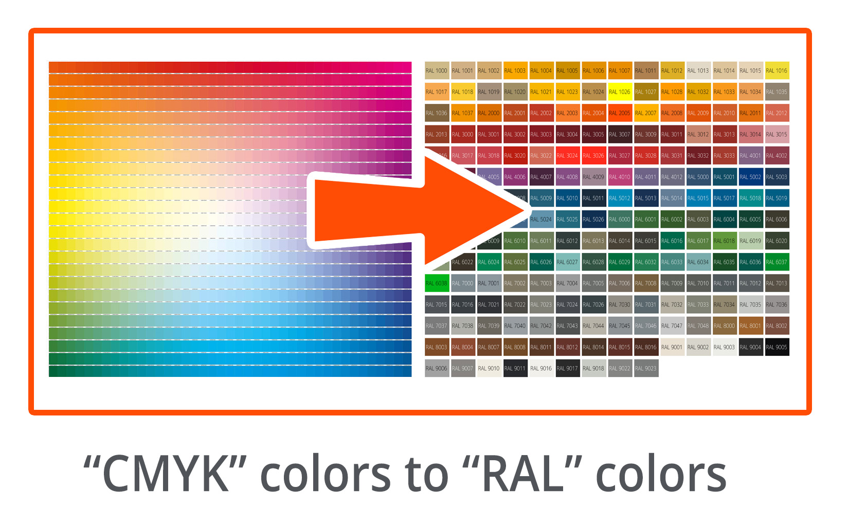 CMYK to RAL Converter online